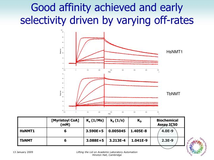 Good affinity achieved and early selectivity driven by varying off-rates