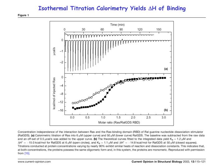 Isothermal Titration Calorimetry Yields