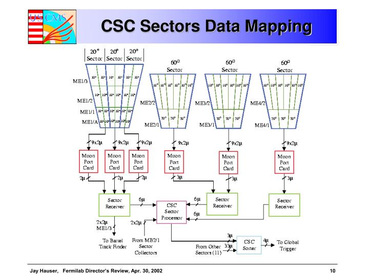 CSC Sectors Data Mapping