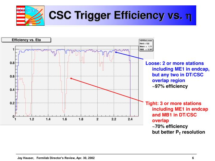 CSC Trigger Efficiency vs.