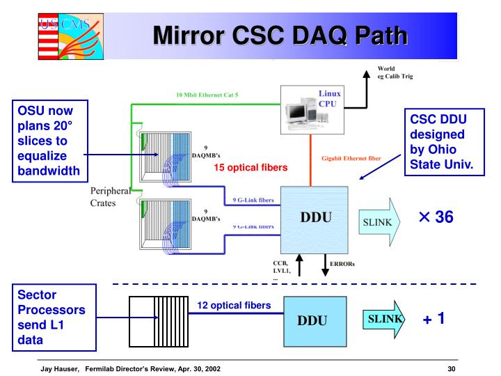 Mirror CSC DAQ Path