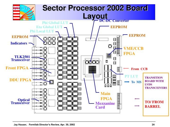Sector Processor 2002 Board Layout