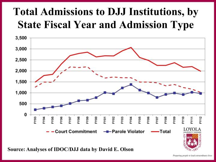 Total admissions to djj institutions by state fiscal year and admission type