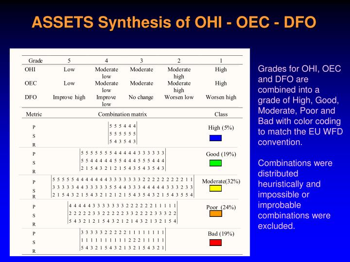 ASSETS Synthesis of OHI - OEC - DFO