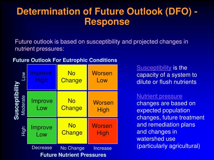 Future Outlook For Eutrophic Conditions