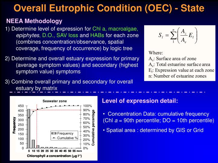 Overall Eutrophic Condition (OEC) - State