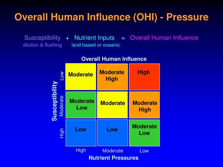 Overall Human Influence
