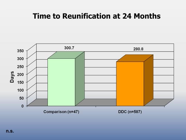 Time to Reunification at 24 Months