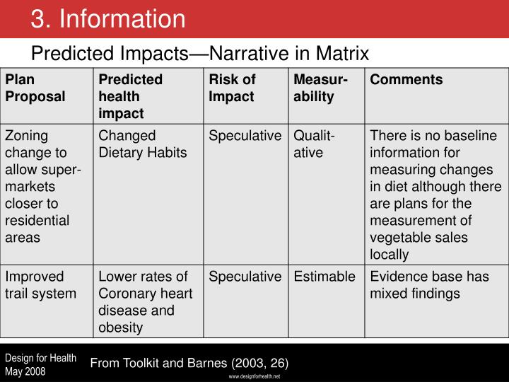 Predicted Impacts—Narrative in Matrix
