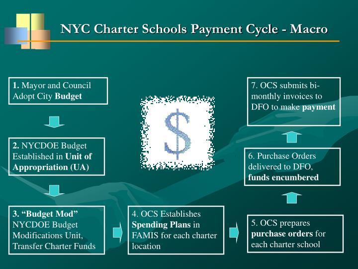 NYC Charter Schools Payment Cycle - Macro
