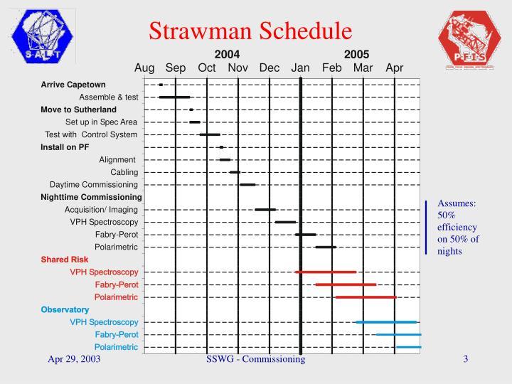 Strawman Schedule