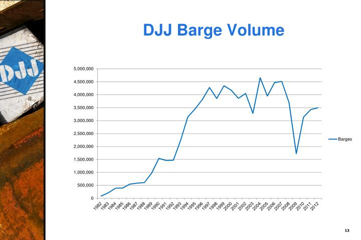 DJJ Barge Volume