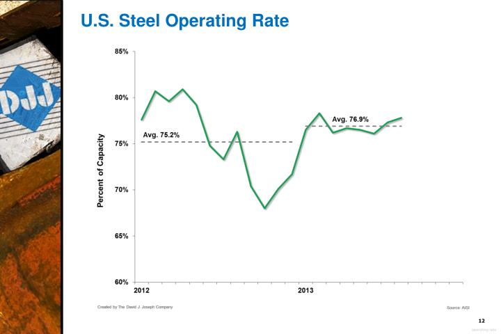 U.S. Steel Operating Rate