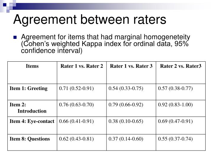 Agreement between raters