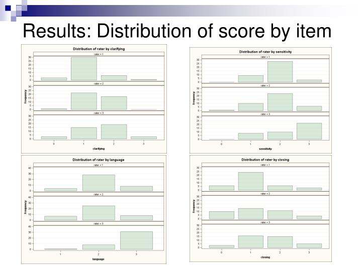 Results: Distribution of score by item