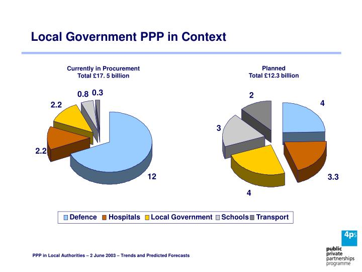 Local Government PPP in Context