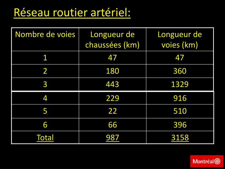 Réseau routier artériel: