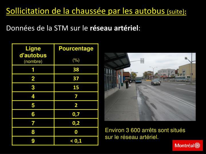 Sollicitation de la chaussée par les autobus