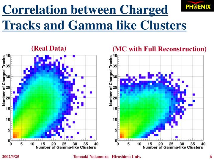 Correlation between Charged Tracks and Gamma like Clusters
