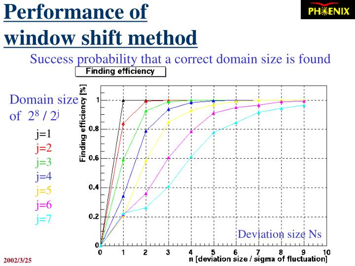 Performance of window shift method