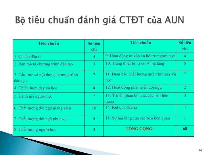 Bộ tiêu chuẩn đánh giá CTĐT của AUN