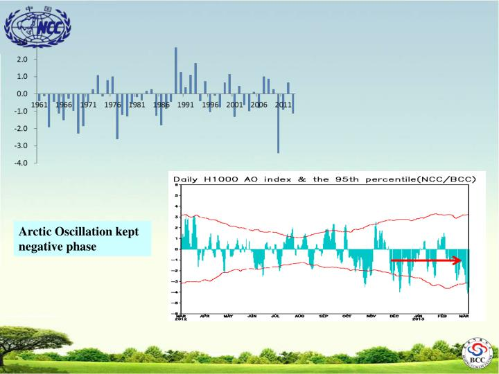 Arctic Oscillation kept negative phase