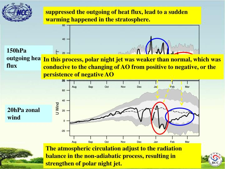 suppressed the outgoing of heat flux, lead to a sudden warming happened in the stratosphere.