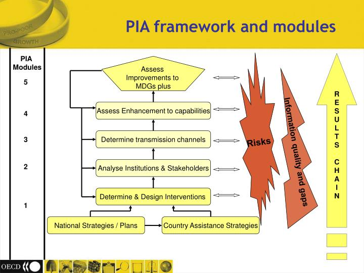 PIA framework and modules
