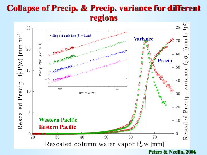 Collapse of Precip. & Precip. variance for different regions