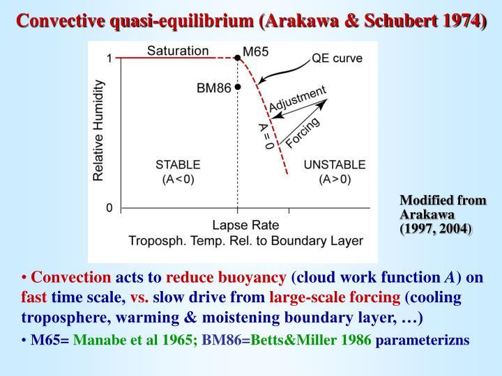 Convective quasi-equilibrium (Arakawa & Schubert 1974)