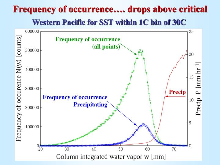 Frequency of occurrence…. drops above critical