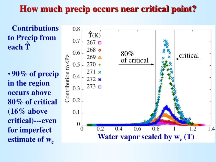 How much precip occurs near critical point?