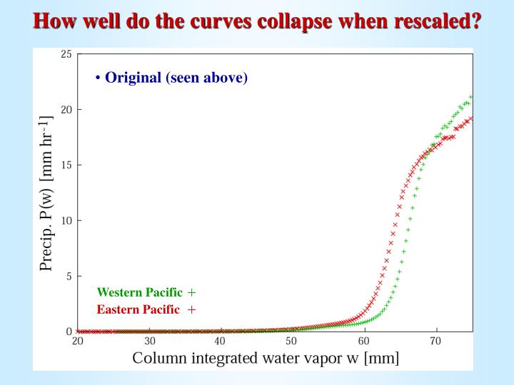 How well do the curves collapse when rescaled?