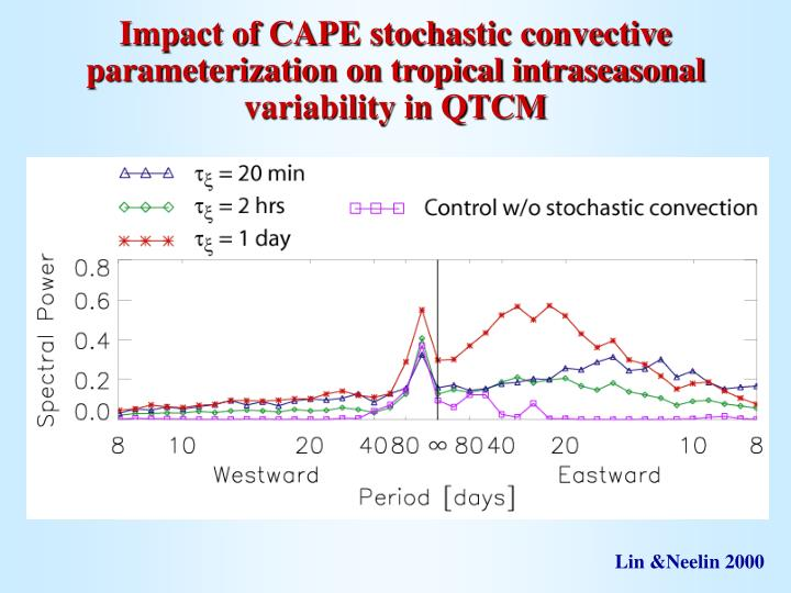 Impact of CAPE stochastic convective parameterization on tropical intraseasonal variability in QTCM