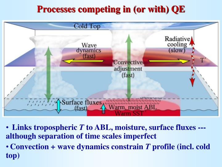 Processes competing in (or with) QE