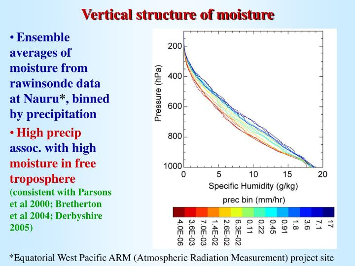 Vertical structure of moisture