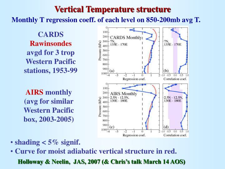 Vertical Temperature structure