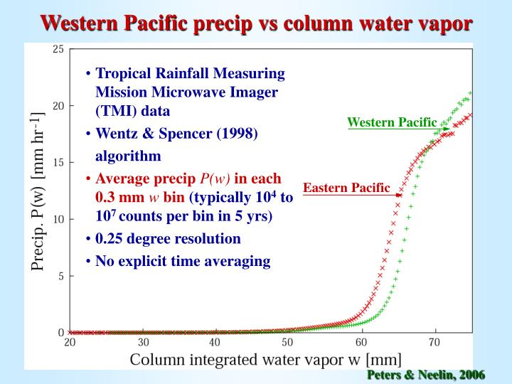 Western Pacific precip vs column water vapor