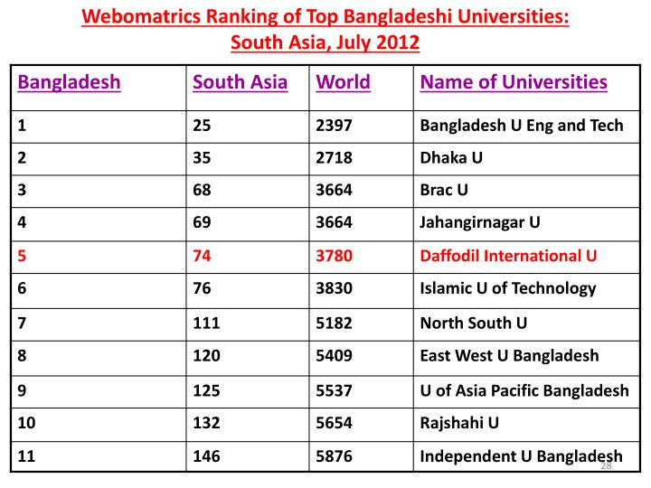 Webomatrics Ranking of Top Bangladeshi Universities: