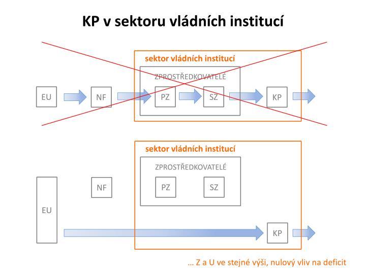 KP v sektoru vládních institucí