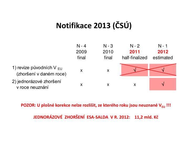 Notifikace 2013 (ČSÚ)
