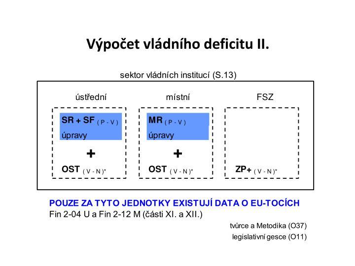 Výpočet vládního deficitu II.