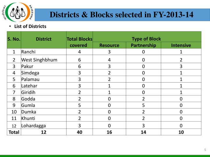 Districts & Blocks selected in FY-2013-14