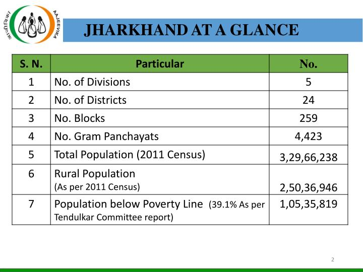JHARKHAND AT A GLANCE
