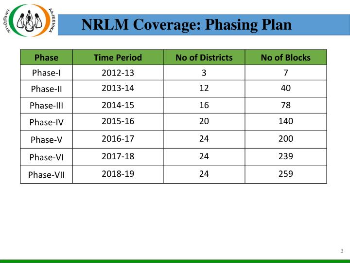 NRLM Coverage: Phasing Plan