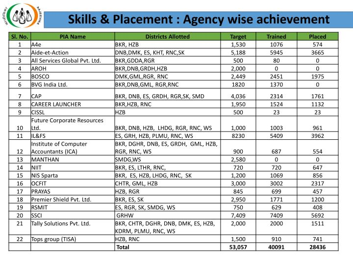 Skills & Placement : Agency wise achievement