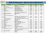 skills placement agency wise achievement