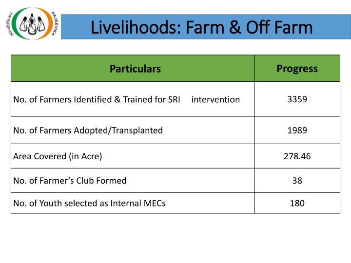 Livelihoods: Farm & Off Farm