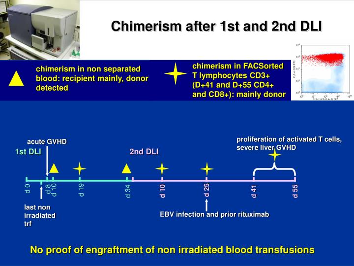 Chimerism after 1st and 2nd DLI