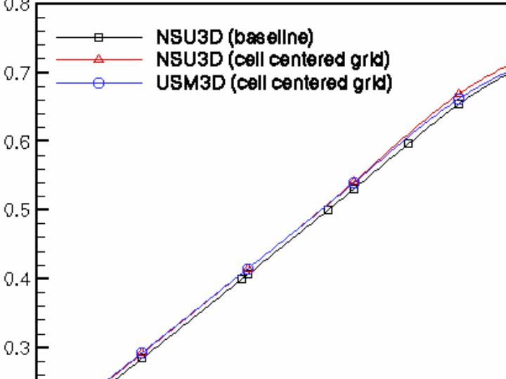 Cell versus Vertex Discretizations
